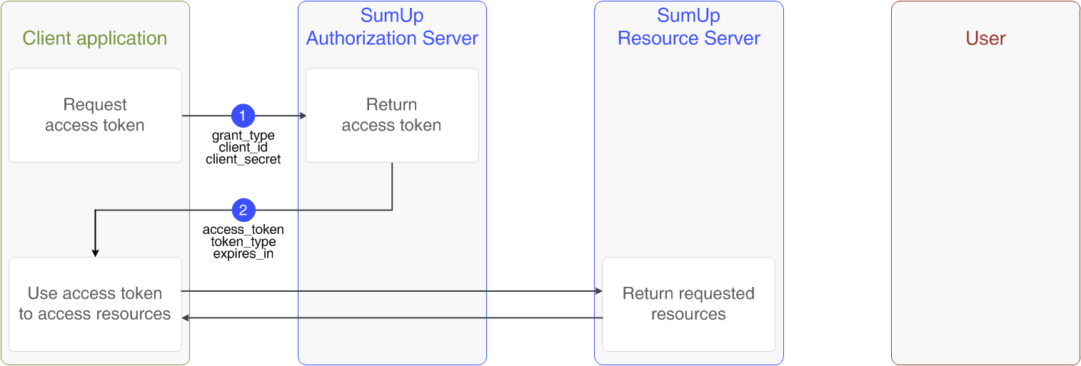Authorization guide · SumUp For Developers